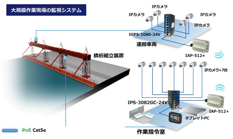 大規模な作業現場の監視システム